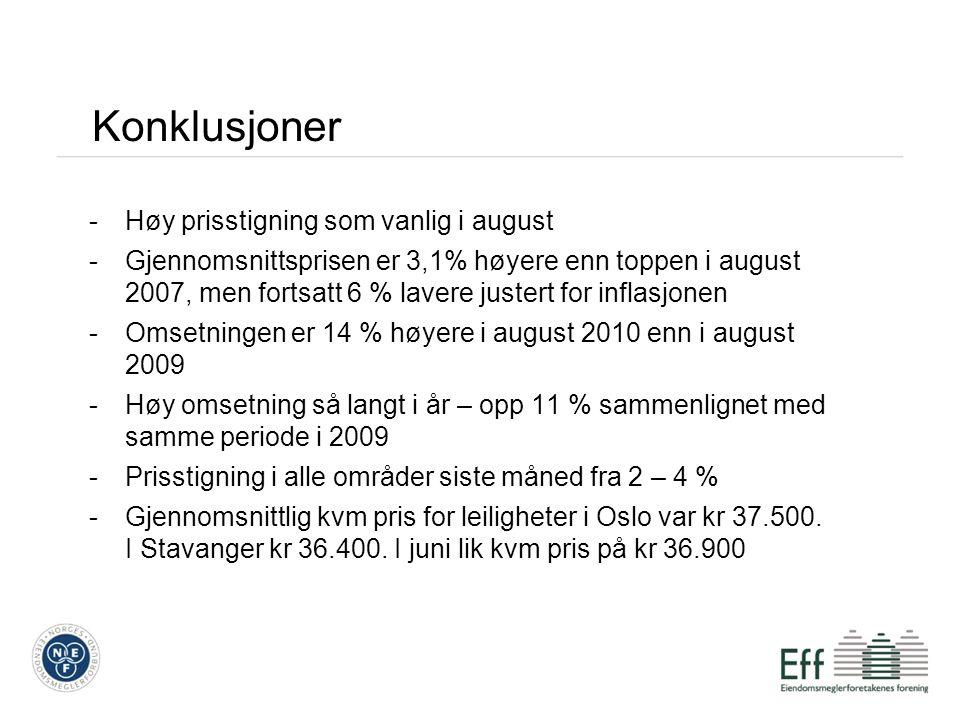 Konklusjoner -Høy prisstigning som vanlig i august -Gjennomsnittsprisen er 3,1% høyere enn toppen i august 2007, men fortsatt 6 % lavere justert for inflasjonen -Omsetningen er 14 % høyere i august 2010 enn i august 2009 -Høy omsetning så langt i år – opp 11 % sammenlignet med samme periode i 2009 -Prisstigning i alle områder siste måned fra 2 – 4 % -Gjennomsnittlig kvm pris for leiligheter i Oslo var kr 37.500.