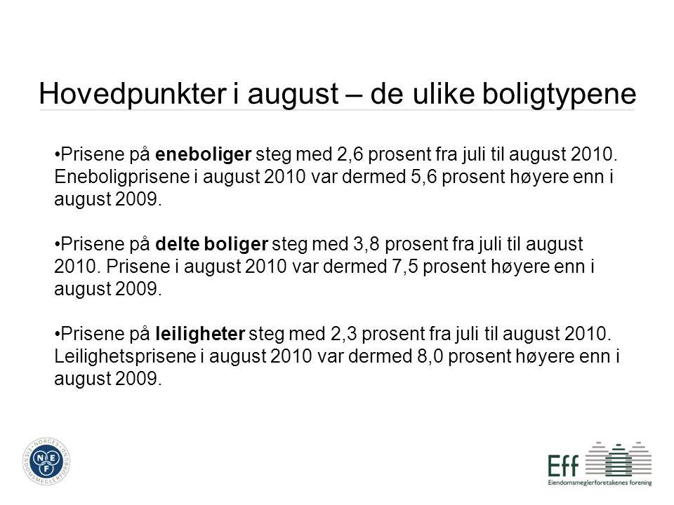 Hovedpunkter i august – de ulike boligtypene •Prisene på eneboliger steg med 2,6 prosent fra juli til august 2010.