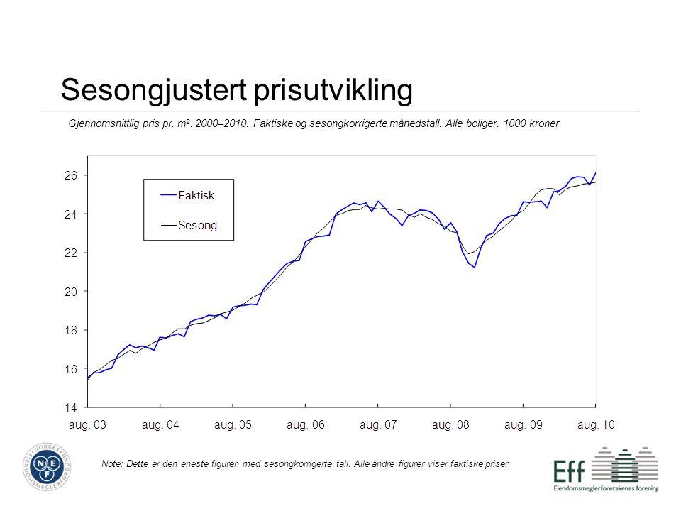 Utvikling fylkene (sortert etter størst prosentvis vekst) Kvadratmeterpris for alle boligtyper Fylker2009201009-10 Trøndelagsfylkene 21,4 23,28 % Hordaland 23,9 25,98 % Telemark 14,9 16,18 % Rogaland 25,9 28,08 % Gjennomsnitt Norge 23,8 25,68 % Oslo 33,2 35,77 % Møre- og Romsdal 18,4 19,87 % Buskerud 18,7 20,07 % Oppland 17,0 18,17 % Akershus 25,7 27,57 % Nord-Norge 19,4 20,66 % Vestfold 18,9 20,16 % Agderfylkene 21,9 23,26 % Hedmark 16,2 17,26 % Østfold 17,2 18,15 %