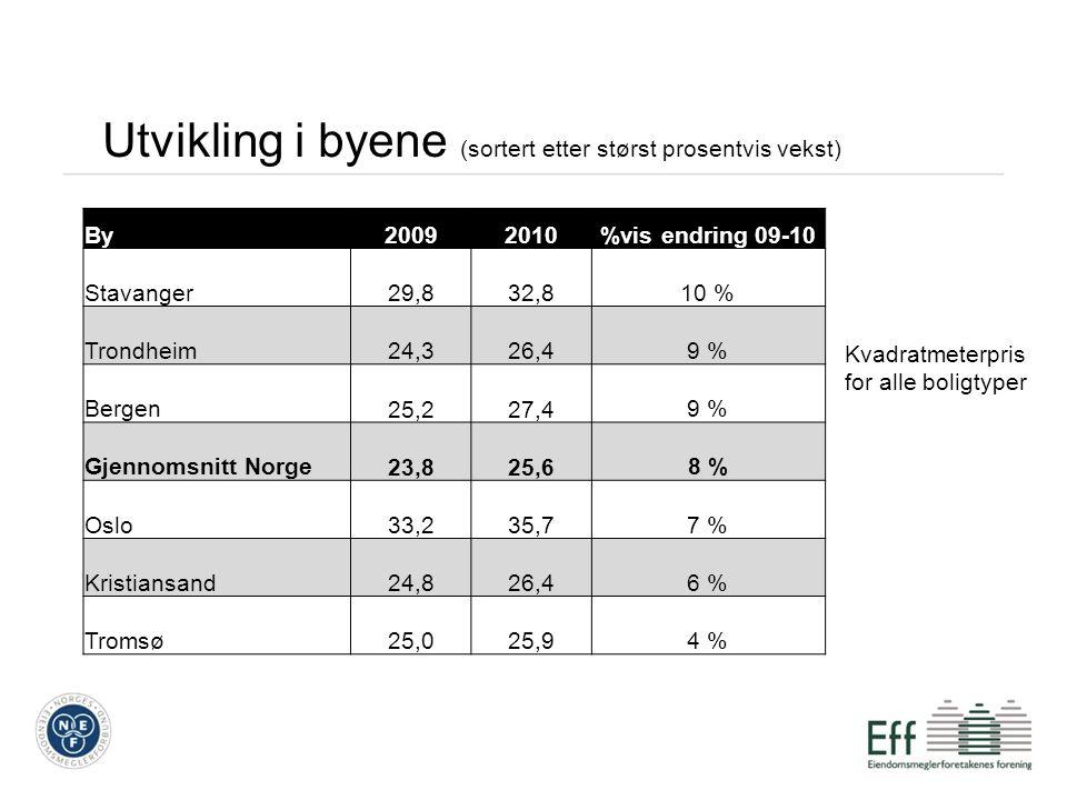 Utvikling i byene (sortert etter størst prosentvis vekst) By20092010%vis endring 09-10 Stavanger 29,8 32,810 % Trondheim 24,3 26,49 % Bergen 25,2 27,49 % Gjennomsnitt Norge 23,8 25,68 % Oslo 33,2 35,77 % Kristiansand 24,8 26,46 % Tromsø 25,0 25,94 % Kvadratmeterpris for alle boligtyper