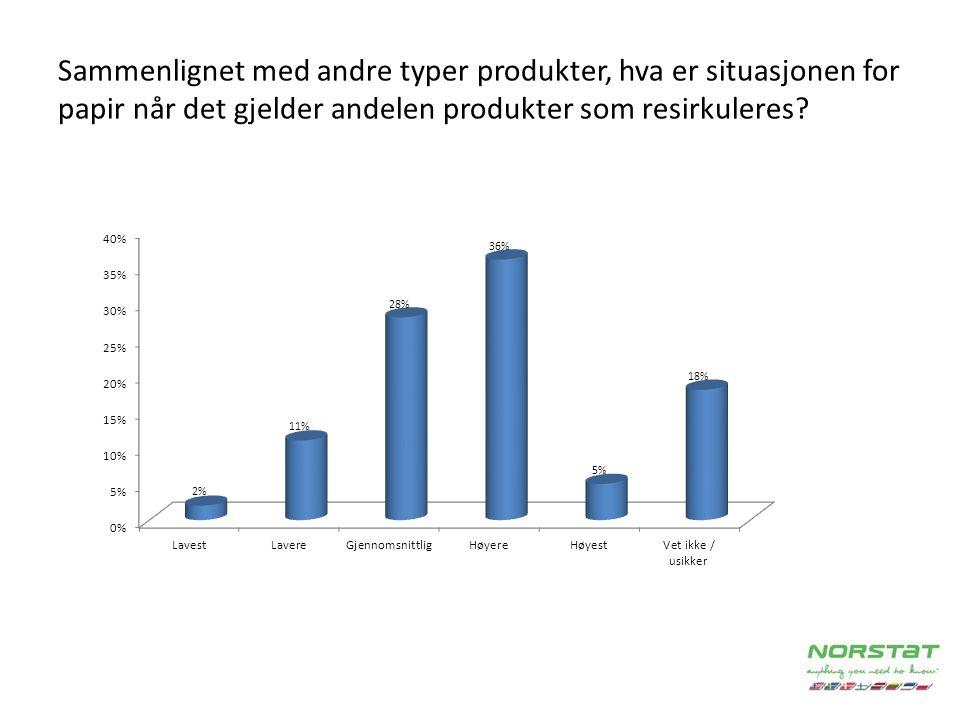 Sammenlignet med andre typer produkter, hva er situasjonen for papir når det gjelder andelen produkter som resirkuleres