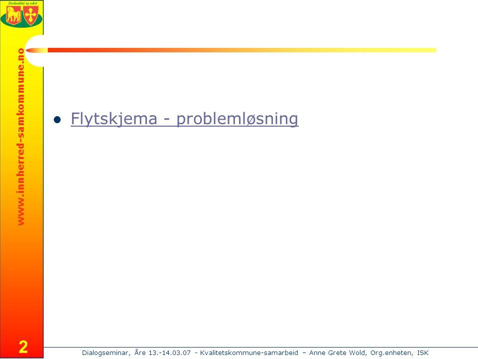 www.innherred-samkommune.no Dialogseminar, Åre 13.-14.03.07 - Kvalitetskommune-samarbeid – Anne Grete Wold, Org.enheten, ISK 2  Flytskjema - problemløsning Flytskjema - problemløsning