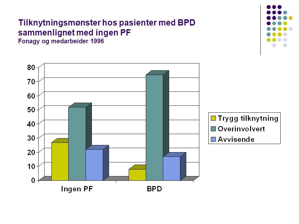 Tilknytningsmønster hos pasienter med BPD sammenlignet med ingen PF Fonagy og medarbeider 1996