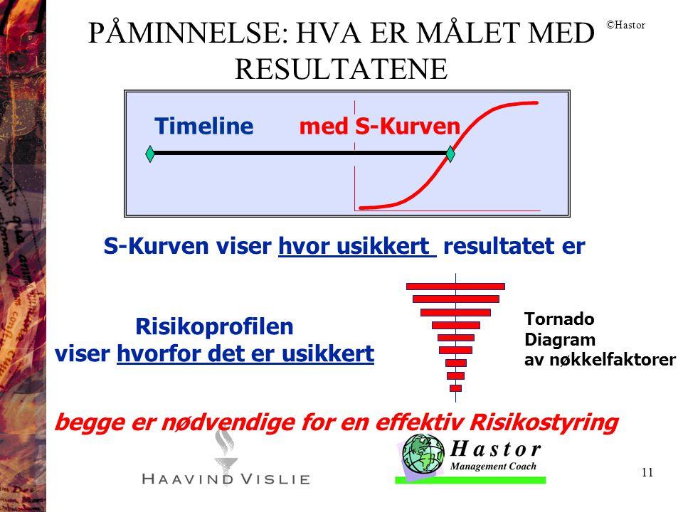 11 PÅMINNELSE: HVA ER MÅLET MED RESULTATENE S-Kurven viser hvor usikkert resultatet er Timeline med S-Kurven Risikoprofilen viser hvorfor det er usikk
