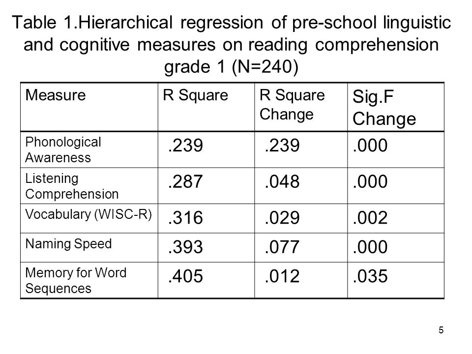 6 Table 2.Hierarchical regression of pre-school linguistic and cognitive measures on reading comprehension grade 2 (N=201) MeasureR SquareR Square Change Sig.F Change Phonological Awareness.208.219.000 Listening Comprehension.237.071.000 Vocabulary (WISC-R).307.064.000 Naming Speed.370.029.003 Memory for Word Sequences.384.001.544