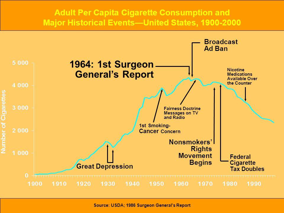 Håvar Brendryen, Stipendiat, Psykologisk institutt Great Depression Nonsmokers' Rights Movement Begins 1964: 1st Surgeon General's Report Fairness Doc