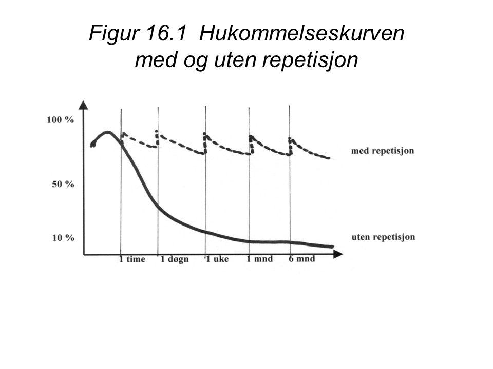 Figur 16.1 Hukommelseskurven med og uten repetisjon