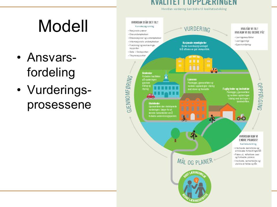 Modell •Ansvars- fordeling •Vurderings- prosessene