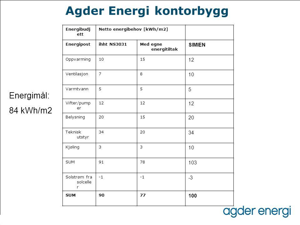 Agder Energi kontorbygg Energibudj ett Netto energibehov [kWh/m2] Energipostihht NS3031Med egne energitiltak SIMIEN Oppvarming1015 12 Ventilasjon78 10