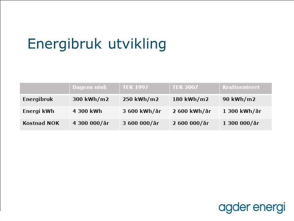 Energibruk utvikling Dagens nivåTEK 1997TEK 2007Kraftsenteret Energibruk300 kWh/m2250 kWh/m2180 kWh/m290 kWh/m2 Energi kWh4 300 kWh3 600 kWh/år2 600 k