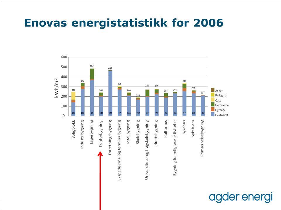 Enovas energistatistikk for 2006