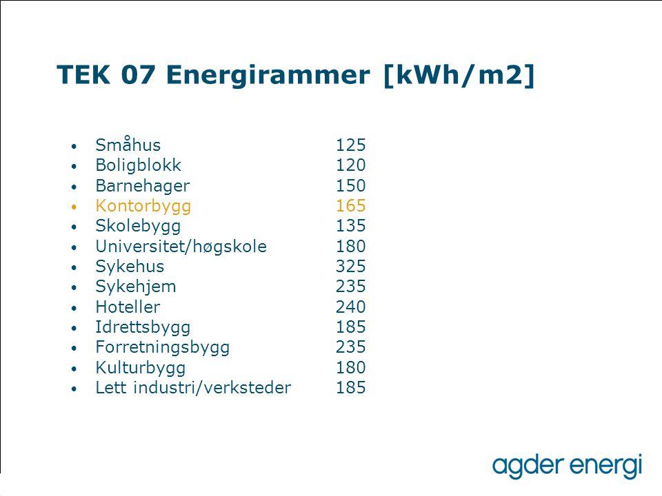 TEK 07 Energirammer [kWh/m2] • Småhus 125 • Boligblokk 120 • Barnehager 150 • Kontorbygg 165 • Skolebygg 135 • Universitet/høgskole 180 • Sykehus 325
