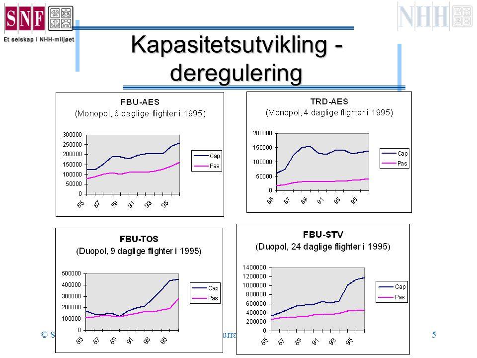 © SørgardKonkurransestrategi5 Kapasitetsutvikling - deregulering