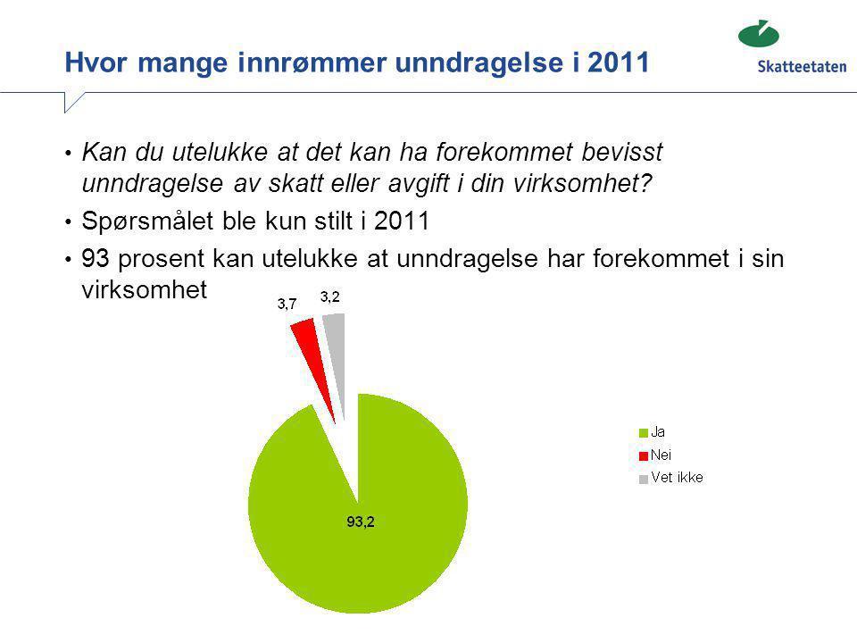 Hvor mange innrømmer unndragelse i 2011 • Kan du utelukke at det kan ha forekommet bevisst unndragelse av skatt eller avgift i din virksomhet? • Spørs