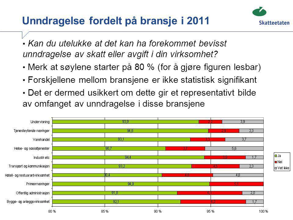 Unndragelse fordelt på bransje i 2011 • Kan du utelukke at det kan ha forekommet bevisst unndragelse av skatt eller avgift i din virksomhet? • Merk at