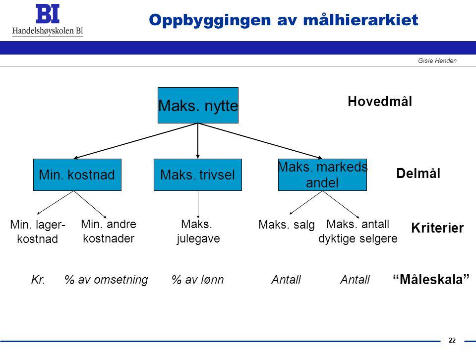 22 Gisle Henden Oppbyggingen av målhierarkiet Maks. nytte Maks. trivselMin. kostnad Maks. markeds andel Min. lager- kostnad Min. andre kostnader Maks.