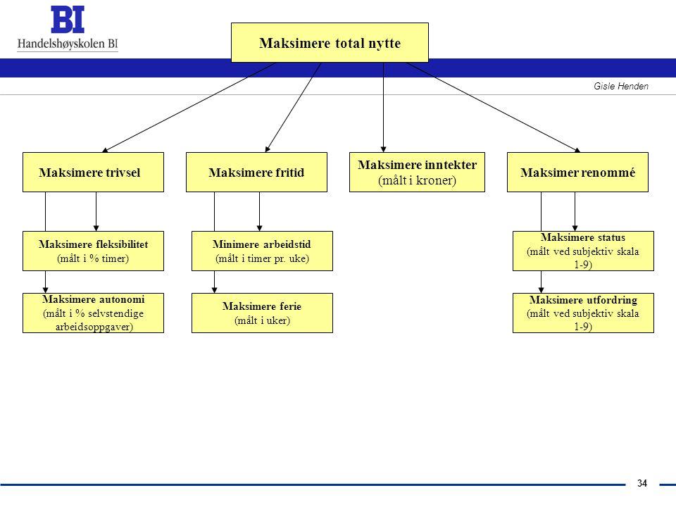34 Gisle Henden Maksimere total nytte Maksimer renommé Maksimere inntekter (målt i kroner) Maksimere fritidMaksimere trivsel Maksimere ferie (målt i u