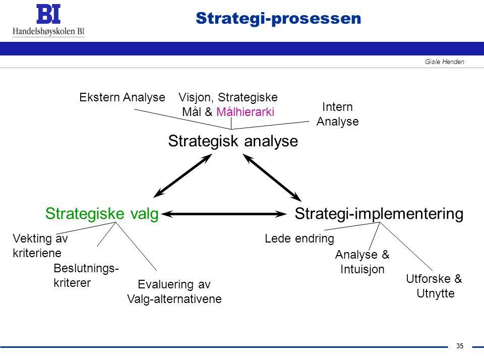 35 Gisle Henden Strategisk analyse Strategiske valgStrategi-implementering Ekstern AnalyseVisjon, Strategiske Mål & Målhierarki Intern Analyse Vekting