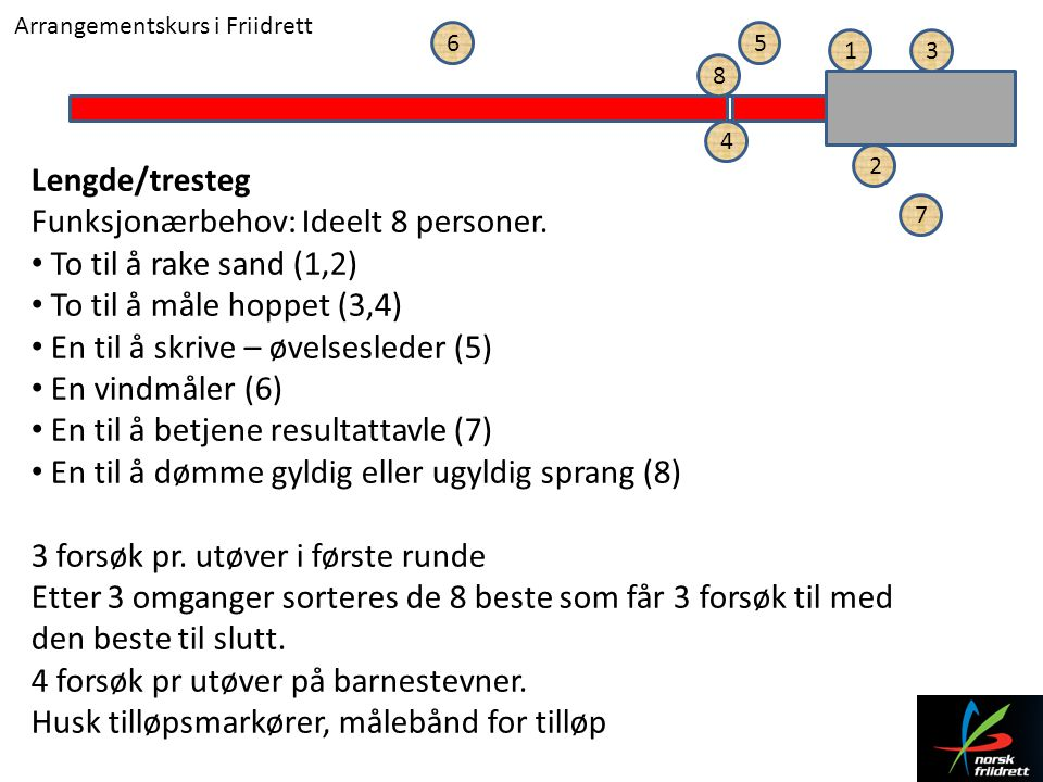 Arrangementskurs i Friidrett Lengde/tresteg Funksjonærbehov: Ideelt 8 personer. • To til å rake sand (1,2) • To til å måle hoppet (3,4) • En til å skr
