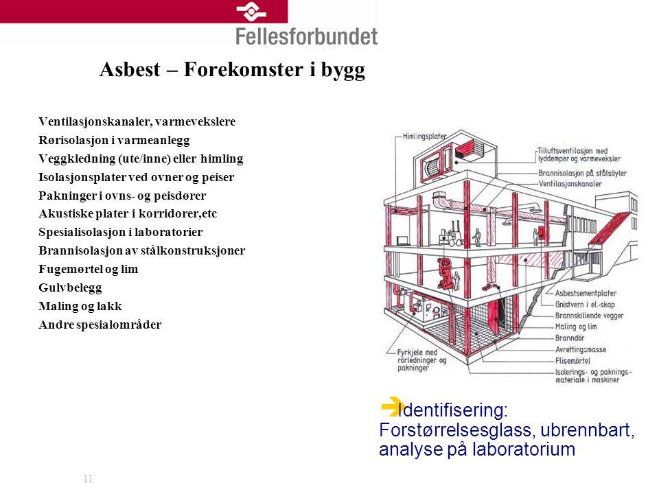 11 Asbest – Forekomster i bygg Ventilasjonskanaler, varmevekslere Rørisolasjon i varmeanlegg Veggkledning (ute/inne) eller himling Isolasjonsplater ve