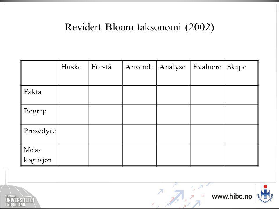 Revidert Bloom taksonomi (2002) HuskeForståAnvendeAnalyseEvaluereSkape Fakta Begrep Prosedyre Meta- kognisjon