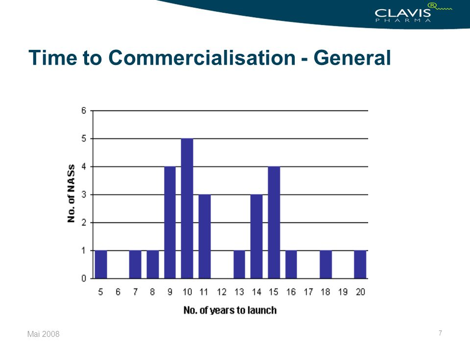7 Time to Commercialisation - General