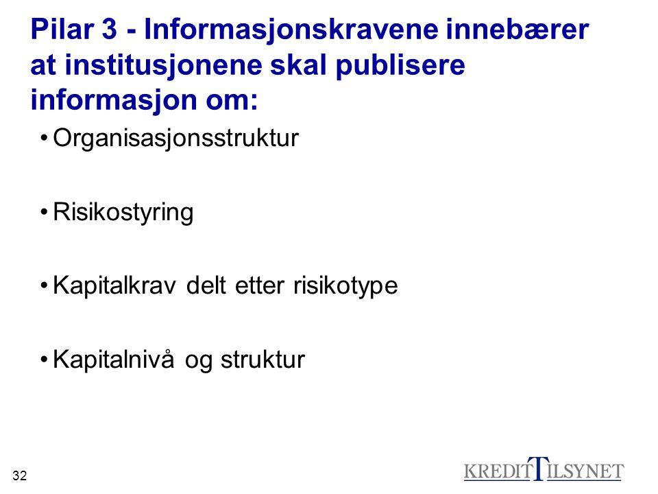 32 Pilar 3 - Informasjonskravene innebærer at institusjonene skal publisere informasjon om: •Organisasjonsstruktur •Risikostyring •Kapitalkrav delt et