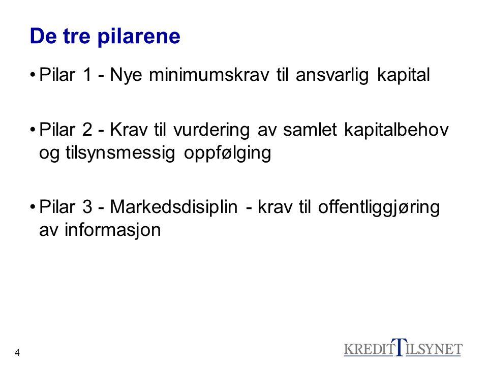 4 De tre pilarene •Pilar 1 - Nye minimumskrav til ansvarlig kapital •Pilar 2 - Krav til vurdering av samlet kapitalbehov og tilsynsmessig oppfølging •