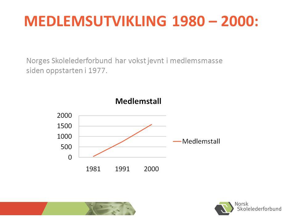MEDLEMSUTVIKLING 1980 – 2000: Norges Skolelederforbund har vokst jevnt i medlemsmasse siden oppstarten i 1977.