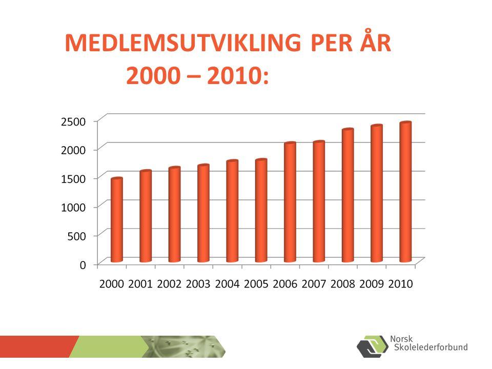 MEDLEMSUTVIKLING PER ÅR 2000 – 2010:
