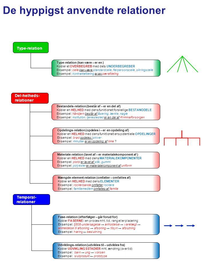 De hyppigst anvendte relationer Type-relation (kan være – er en ) Kobler et OVERBEGREB med dets UNDERBEGREBER Eksempel: celle kan være standardcelle, flerpersonscelle, sikringscelle Eksempel: kontraktafdeling er en særafdeling Type-relation Bestandels-relation (består af – er en del af) Kobler en HELHED med dens funktionelt forskellige BESTANDDELE Eksempel: håndjern består af låsering, lænke, nøgle Eksempel: institution, tjenestested er en del af Kriminalforsorgen Opdelings-relation (opdeles i – er en opdeling af) Kobler en HELHED med dens funktionelt ens potentielle OPDELINGER Eksempel: brød opdeles i skiver Eksempel: minutter er en opdeling af time .