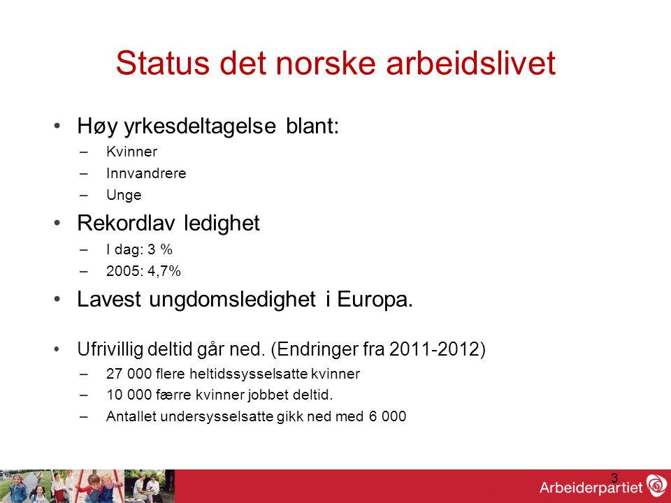 3 Status det norske arbeidslivet •Høy yrkesdeltagelse blant: –Kvinner –Innvandrere –Unge •Rekordlav ledighet –I dag: 3 % –2005: 4,7% •Lavest ungdomsledighet i Europa.