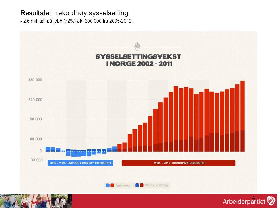 4 Resultater: rekordhøy sysselsetting - 2,6 mill går på jobb (72%) økt 300 000 fra 2005-2012.