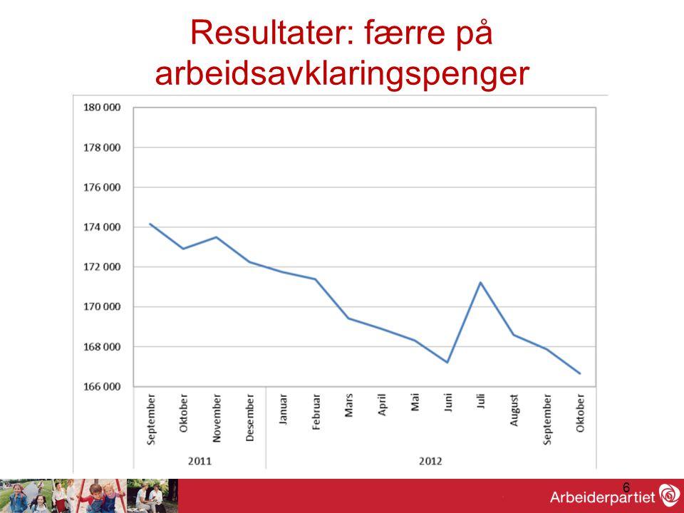 6 Resultater: færre på arbeidsavklaringspenger
