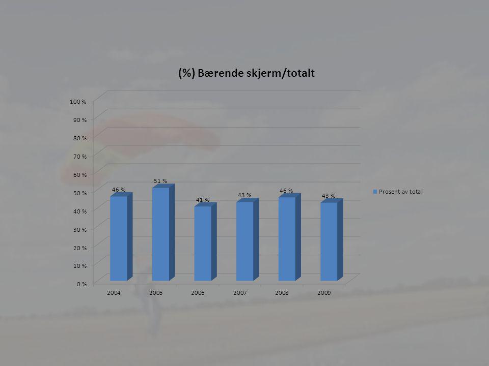 24 Punktene 1 – 4 i anbefalingene fra granskningskommisjonen: a) SU har besluttet å innføre følgende definisjoner: Egenhastighet: En fallskjerms egenhastighet er dens konstante hastighet ved flyving rett fram, etter at bremsen er løsnet og uten påvirkning fra hopperen eller andre ytre krefter .