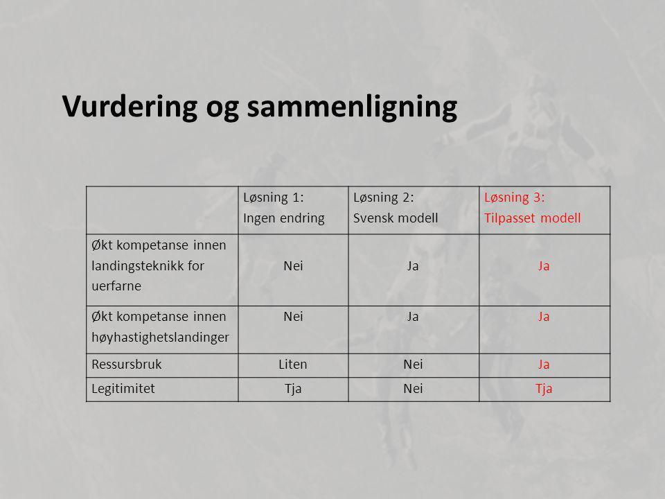 Vurdering og sammenligning Løsning 1: Ingen endring Løsning 2: Svensk modell Løsning 3: Tilpasset modell Økt kompetanse innen landingsteknikk for uerfarne NeiJa Økt kompetanse innen høyhastighetslandinger NeiJa RessursbrukLitenNeiJa LegitimitetTjaNeiTja