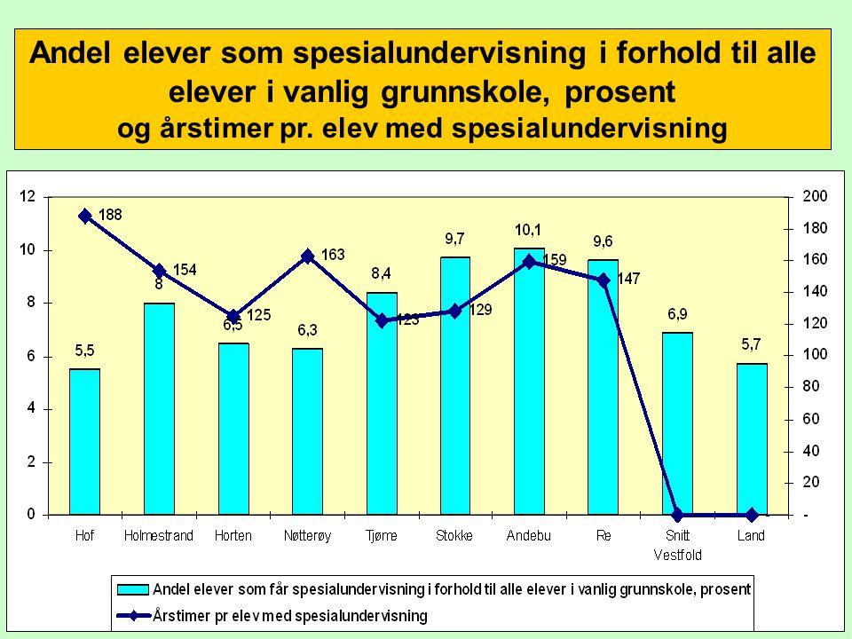 Andel elever som spesialundervisning i forhold til alle elever i vanlig grunnskole, prosent og årstimer pr. elev med spesialundervisning