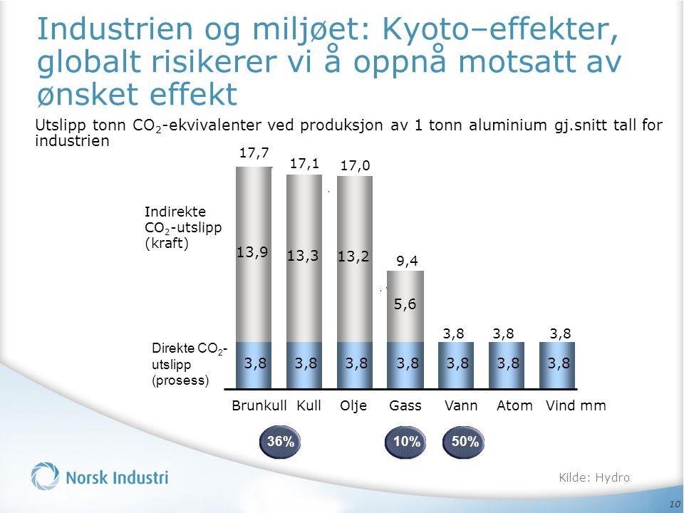 10 Industrien og miljøet: Kyoto–effekter, globalt risikerer vi å oppnå motsatt av ønsket effekt 3,8 13,3 13,2 5,6 13,9 Brunkull Kull Olje Gass Vann At