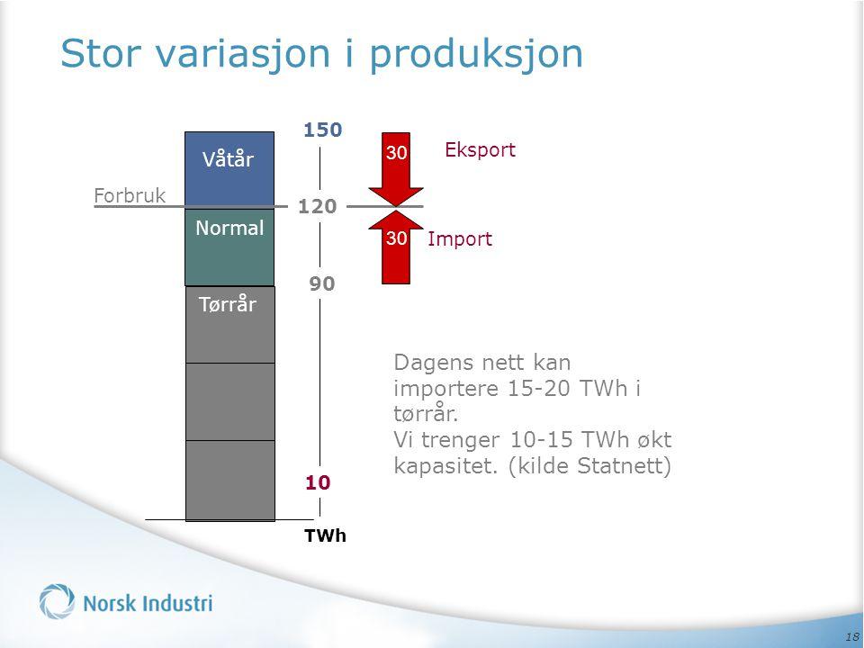 18 Stor variasjon i produksjon Normal Våtår Tørrår Forbruk 90 10 TWh 120 150 Import Eksport 30 Dagens nett kan importere 15-20 TWh i tørrår. Vi trenge