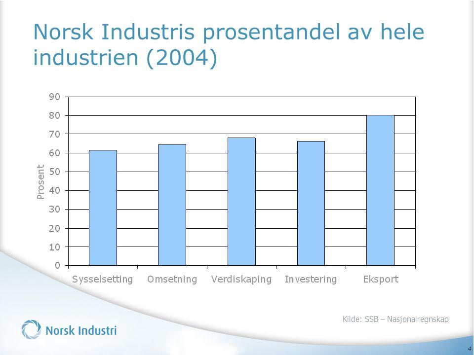 4 Norsk Industris prosentandel av hele industrien (2004) Kilde: SSB – Nasjonalregnskap