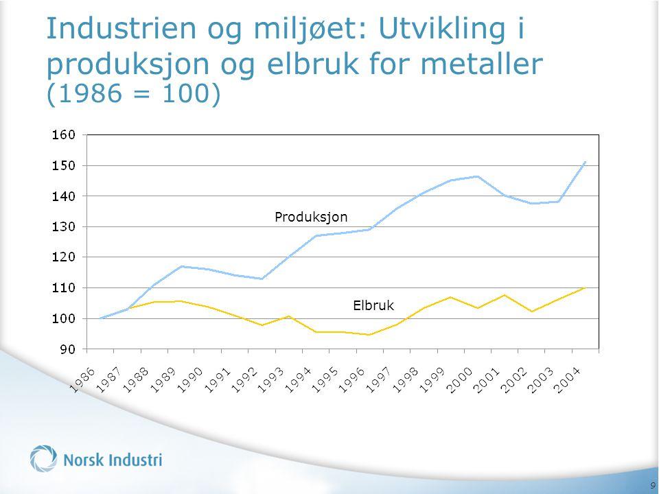 9 Industrien og miljøet: Utvikling i produksjon og elbruk for metaller (1986 = 100) Produksjon Elbruk