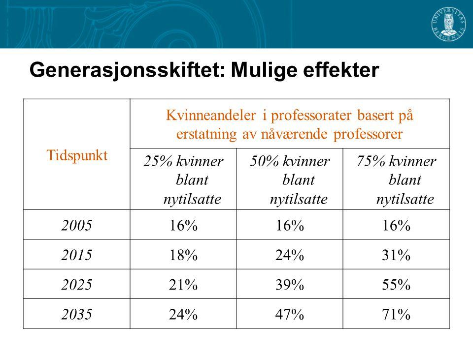 Generasjonsskiftet: Mulige effekter Tidspunkt Kvinneandeler i professorater basert på erstatning av nåværende professorer 25% kvinner blant nytilsatte 50% kvinner blant nytilsatte 75% kvinner blant nytilsatte 200516% 201518%24%31% 202521%39%55% 203524%47%71%