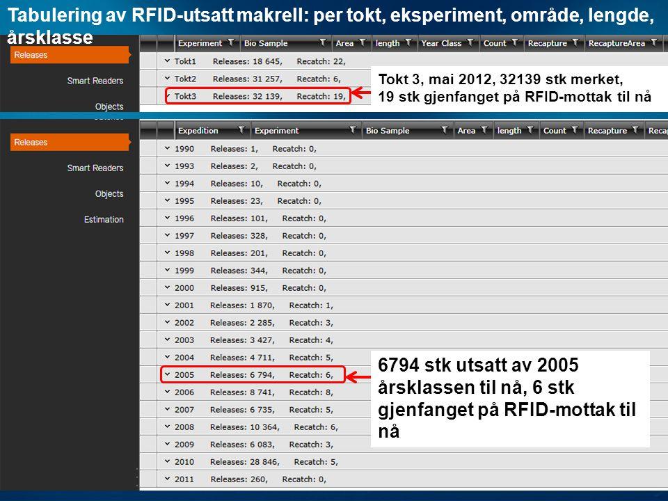 Tabulering av RFID-utsatt makrell: per tokt, eksperiment, område, lengde, årsklasse Tokt 3, mai 2012, 32139 stk merket, 19 stk gjenfanget på RFID-mottak til nå 6794 stk utsatt av 2005 årsklassen til nå, 6 stk gjenfanget på RFID-mottak til nå