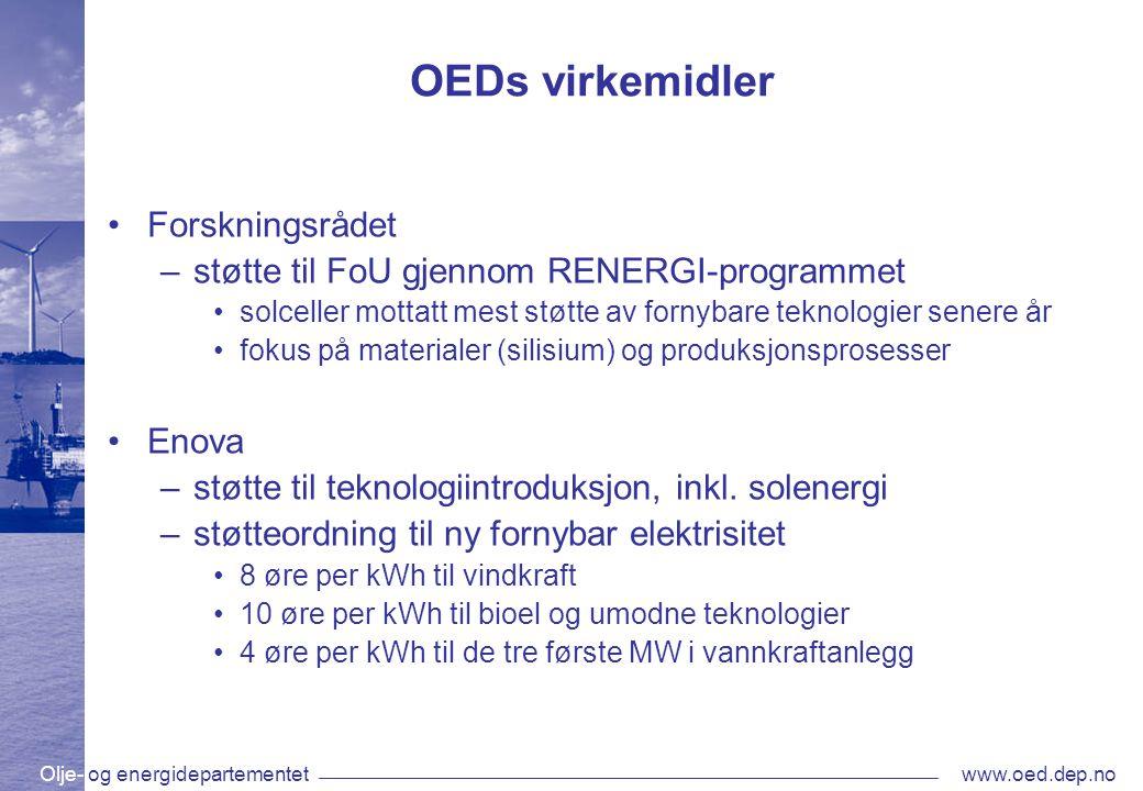 Olje- og energidepartementetwww.oed.dep.no OEDs virkemidler •Forskningsrådet –støtte til FoU gjennom RENERGI-programmet •solceller mottatt mest støtte