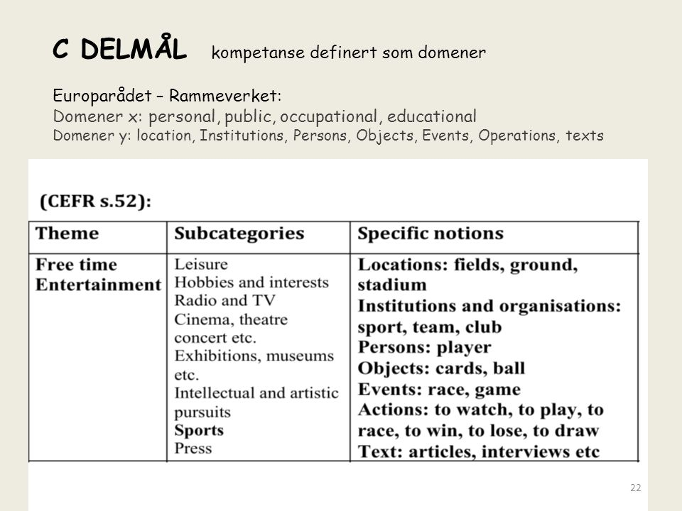 C DELMÅL kompetanse definert som domener Europarådet – Rammeverket: Domener x: personal, public, occupational, educational Domener y: location, Institutions, Persons, Objects, Events, Operations, texts 22