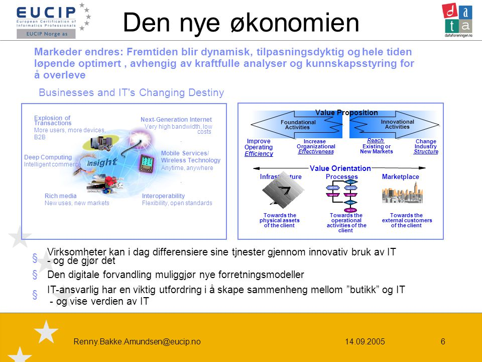 14.09.2005Renny.Bakke.Amundsen@eucip.no6 Explosion of Transactions More users, more devices, B2B Deep Computing Intelligent commerce Rich media New us