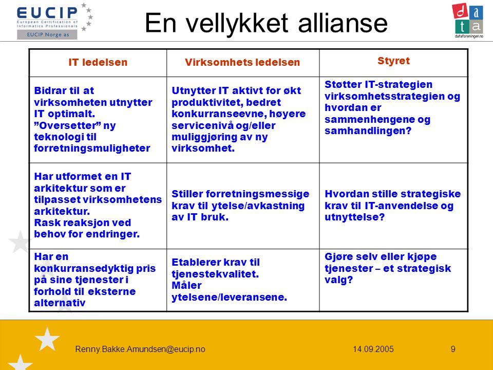 14.09.2005Renny.Bakke.Amundsen@eucip.no9 En vellykket allianse IT ledelsenVirksomhets ledelsen Styret Bidrar til at virksomheten utnytter IT optimalt.