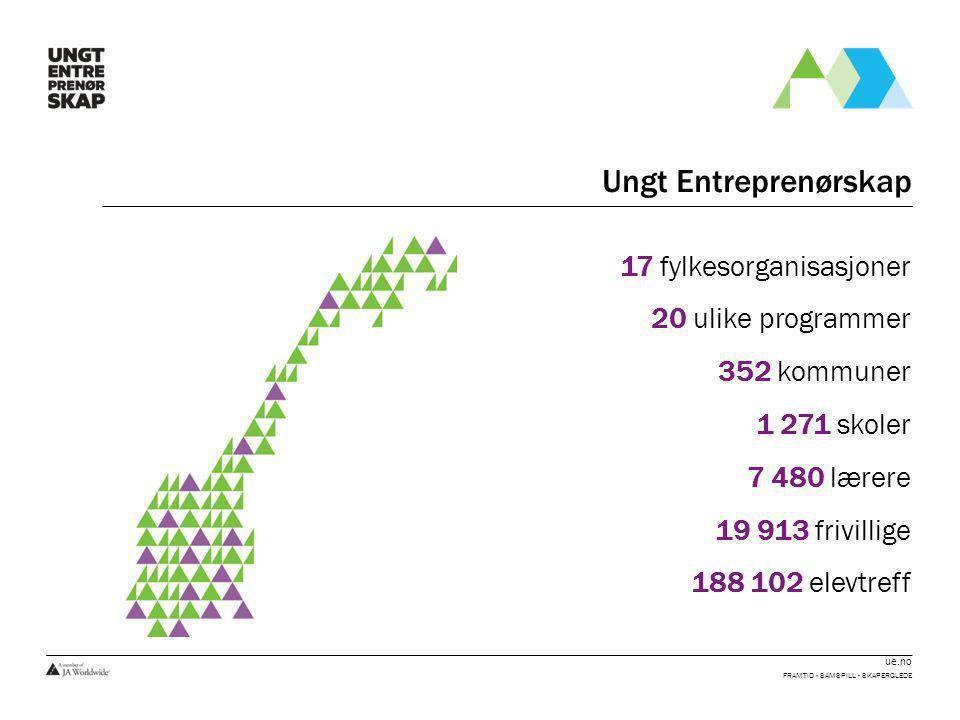 ue.no Ungt Entreprenørskap FRAMTID - SAMSPILL - SKAPERGLEDE 17 fylkesorganisasjoner 20 ulike programmer 352 kommuner 1 271 skoler 7 480 lærere 19 913