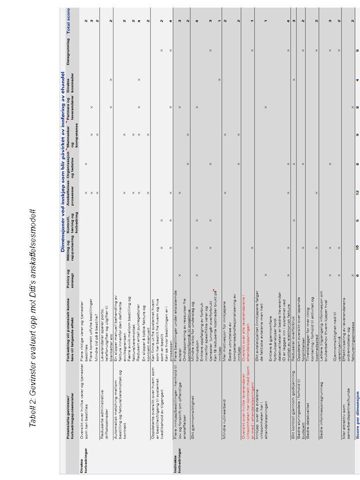 Tabell 2: Gevinster evaluert opp mot Difi's anskaffelsesmodell