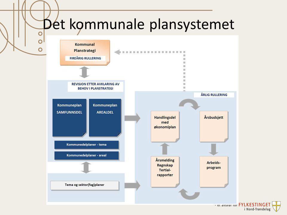 Det kommunale plansystemet